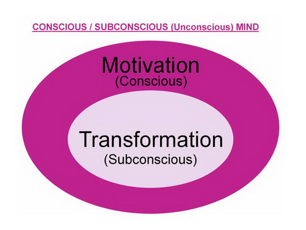 individuals always consciously or unconsciously communicate 2 one mostly begin with being unconsciously unaware we truly do not know what we do not know and that we do not know if one had a process to continuously engage and become aware, you will create more alternatives and have better choices.